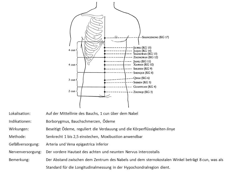 Akupunkturpunkt Konzeptionsgefäß 9