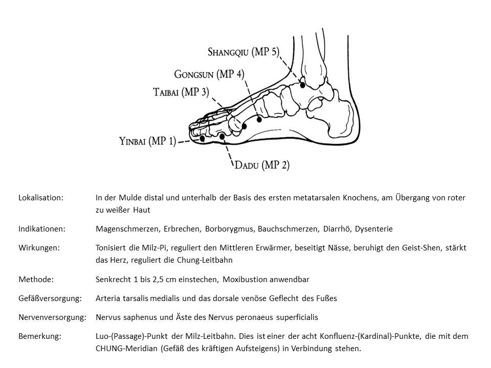 Akupunkturpunkt Mil 4