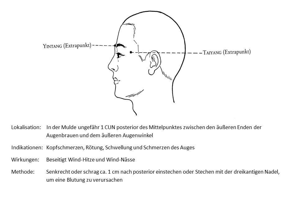 Akupunkturpunkt Taiyang