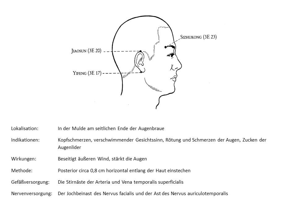 Akupunkturpunkt 3Erwämer 23