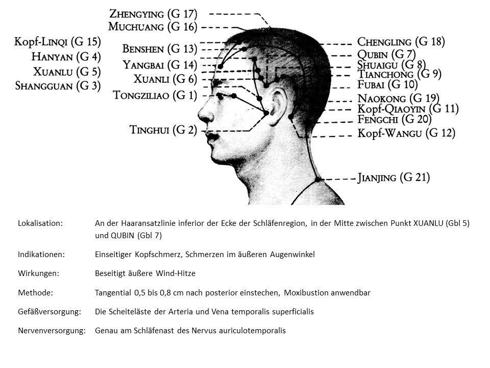 Akupunkturpunkt Gallenblase 6