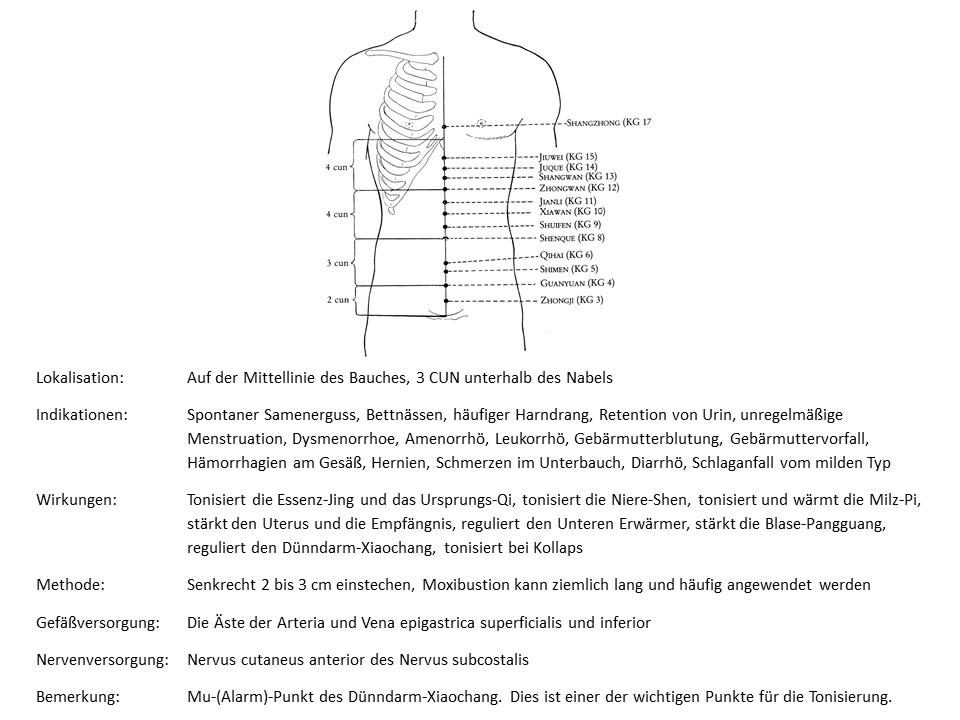 Akupunkturpunkt Konzeptionsgefäß 4