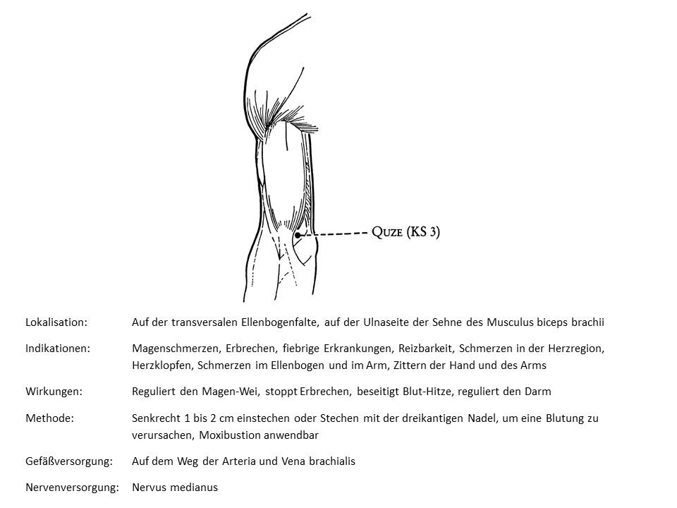 Akupunkturpunkt Perikard 3