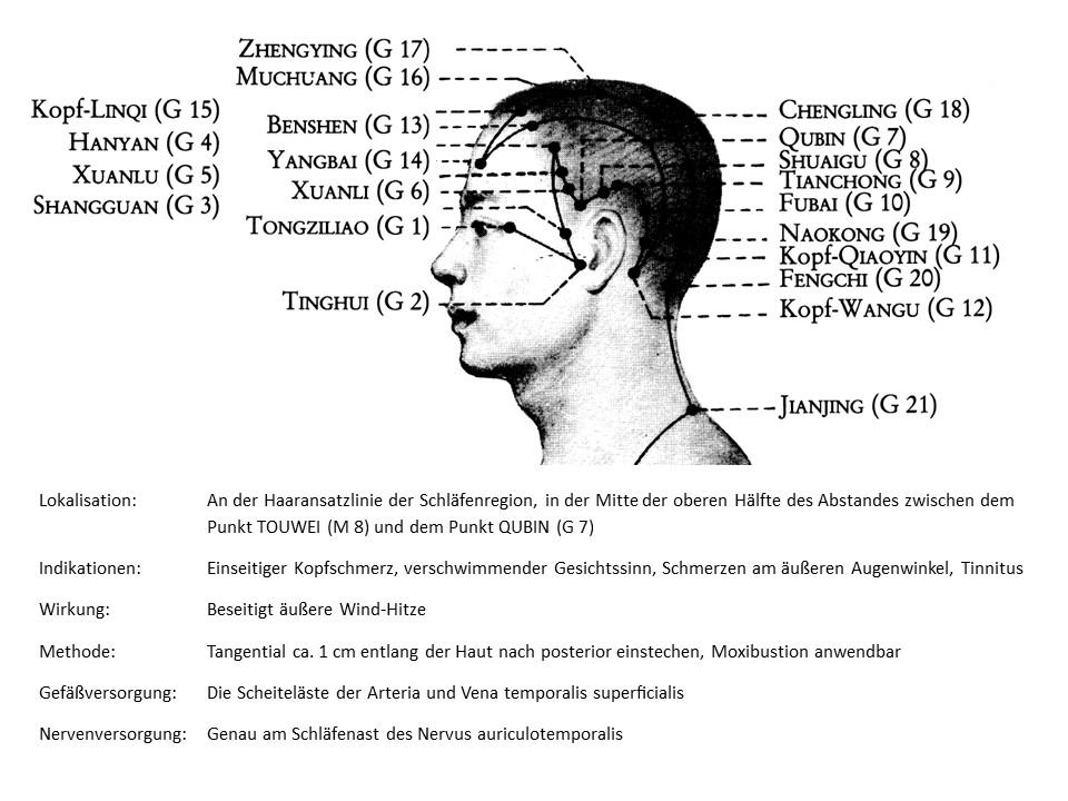 Akupunkturpunkt Gallenblase 4
