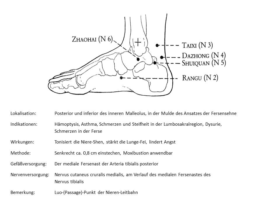 Akupunkturpunkt Niere 4