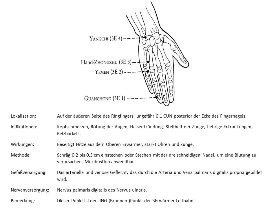 Akupunkturpunkt 3Erwämer 1
