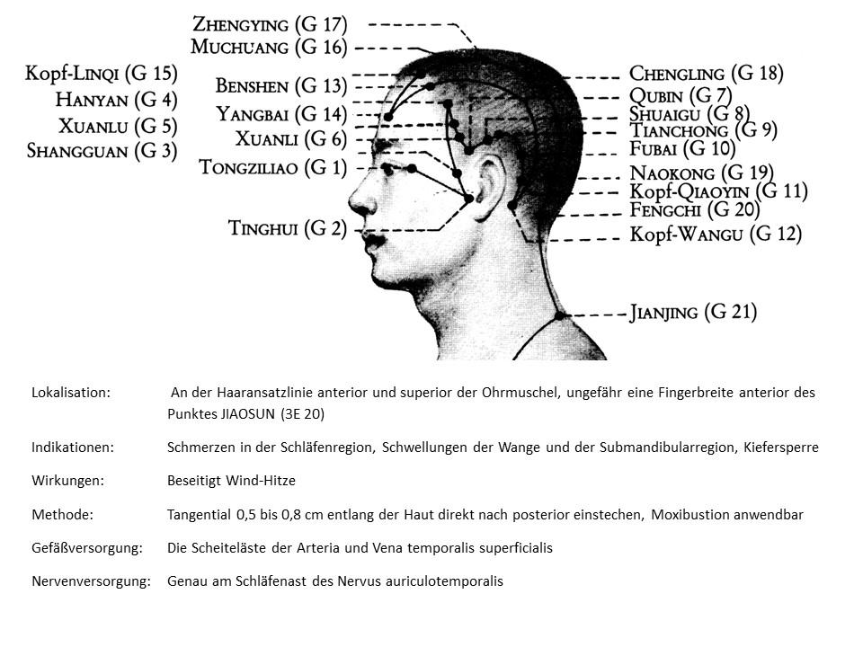 Akupunkturpunkt Gallenblase 7